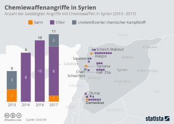 Infografik: Chemiewaffenangriffe in Syrien | Statista