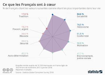 Infographie: Ce que les Français ont à coeur | Statista