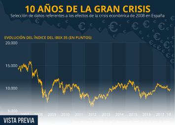 Infografía - ¿Se pasó la crisis?