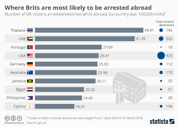 Infographic - Where Brits are most likely to be arrested abroad