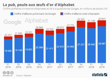 Infographie: La pub, poule aux oeufs d'or d'Alphabet | Statista