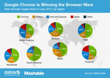 Infographic: Google Chrome is Winning the Browser Wars | Statista
