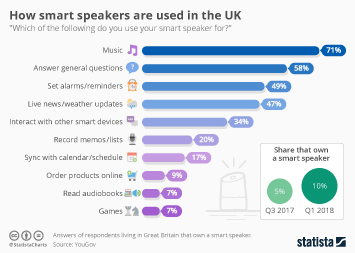 Infographic: How smart speakers are used in the UK | Statista