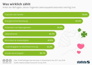 Infografik: Was wirklich zählt im Leben | Statista