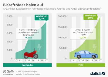 Infografik - Vergleich E-Krafträder und E-Autos