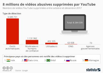 Infographie - 8 millions de vidéos abusives supprimées par YouTube