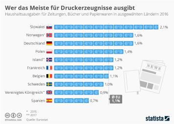 Infografik: Wer das Meiste für Druckerzeugnisse ausgibt | Statista