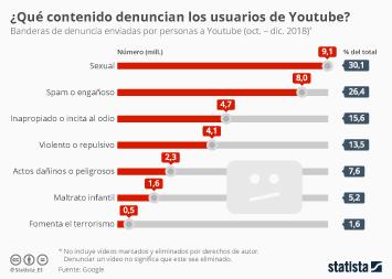 Infografía: Vídeos sexuales, los más denunciados en Youtube | Statista