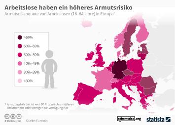 Infografik - Armutsrisko von Arbeitslosen in Europa