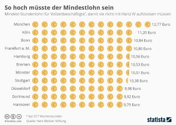 Infografik - So hoch müsste der Mindestlohn sein