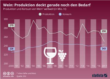 Link zu Produktion deckt gerade noch den Bedarf Infografik