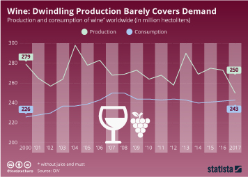 Infographic - Production and consumption of wine worldwide