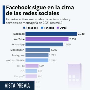 Las redes sociales preferidas en 2020
