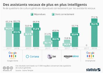 Infographie - Les assistants vocaux les plus intelligents