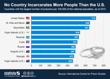 Infographic: No Country Incarcerates More People Than the U.S. | Statista