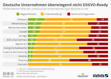 Infografik: Deutsche Unternehmen überwiegend nicht DSGVO-Ready | Statista