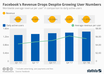 Infographic: Facebook's Revenue Drops Despite Growing User Numbers | Statista