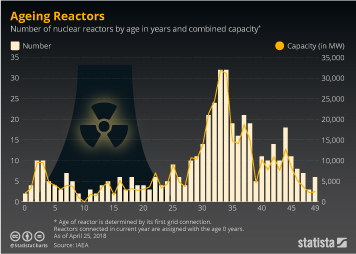 Infographic - Number of nuclear reactors by age