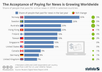 Infographic: The Acceptance of Paying for News is Growing | Statista