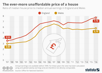 Infographic - The ever-more unaffordable price of a house