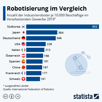 Infografik - Roboterdichte in der Fertigungsindustrie
