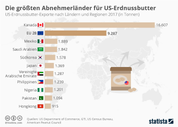 Die größten Abnehmerländer für US-Erdnussbutter