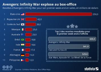 Infographie: Avengers: Infinity War explose au box-office | Statista