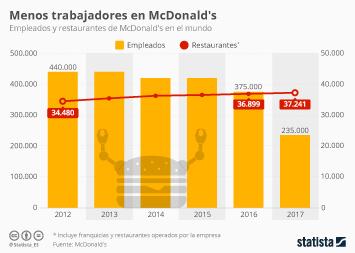 Infografía: McDonald's, la mitad de empleados que en 2012 para más restaurantes | Statista