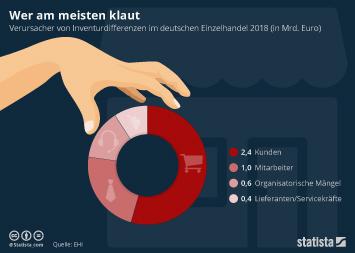 Infografik: Wer am meisten klaut | Statista