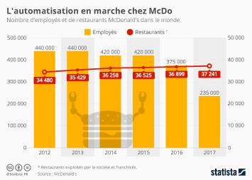 Infographie - L'automatisation en marche chez McDo