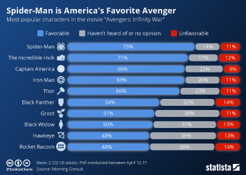 Infographic - Spider-Man is America's Favorite Avenger