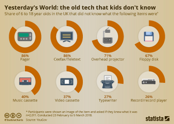 Tech Companies in the United Kingdom (UK) Infographic - Yesterday's World: the old tech that kids don't know