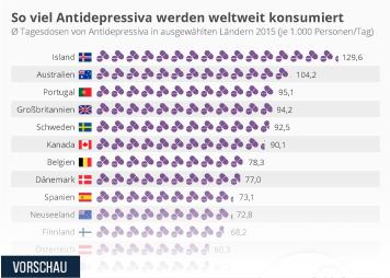 Infografik: So viel Antidepressiva werden weltweit konsumiert | Statista