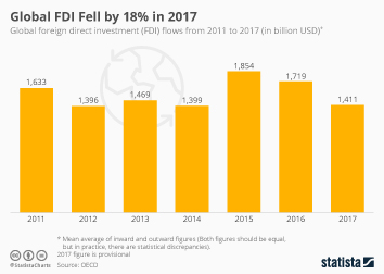 Infographic: Global FDI Fell by 18% in 2017 | Statista