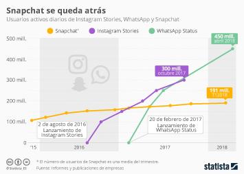 Infografía - Snapchat se estanca