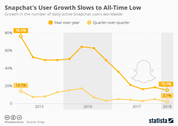 Infographic: Snapchat's User Growth Slows to All-Time Low | Statista