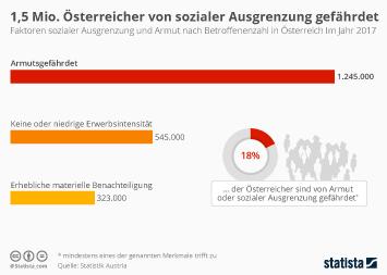 Infografik - Soziale Ausgrenzung und Armut in Österreich