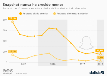 Infografía - Snapchat crece a los niveles más bajos de su historia