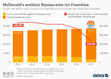 McDonald's entlässt Restaurants ins Franchise