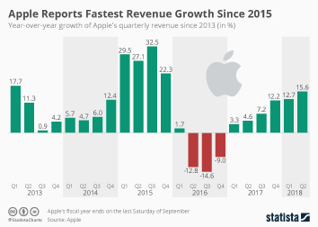 Infographic: Apple Reports Fastest Revenue Growth Since 2015 | Statista