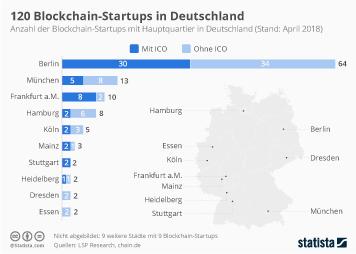 Infografik - Blockchain-Startups in Deutschland