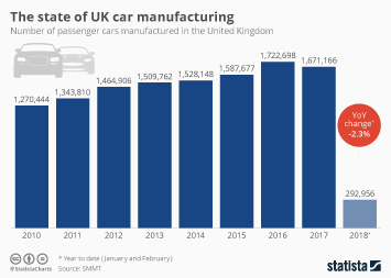 Infographic - The state of UK car manufacturing