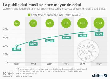 Infografía - El gasto en publicidad móvil se convierte en mayoritario en América Latina