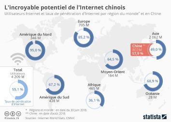 Infographie - L'incroyable potentiel de l'Internet chinois