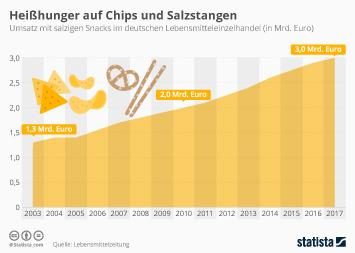 Infografik - Umsatz mit salzigen Snacks in Deutschland