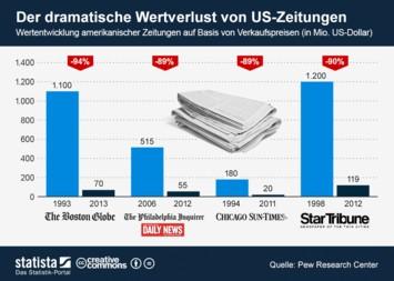 Infografik: Der dramatische Wertverlust von US-Zeitungen | Statista