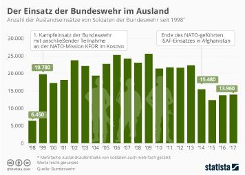 Infografik - Auslandseinsätze von Soldaten der Bundeswehr im Ausland seit 1998