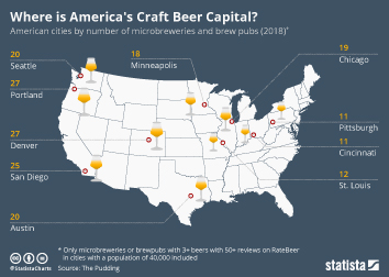 Where is America's Craft Beer Capital