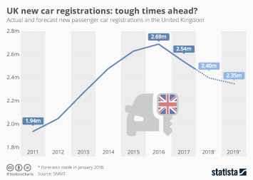 Infographic - UK new car registrations: tough times ahead?