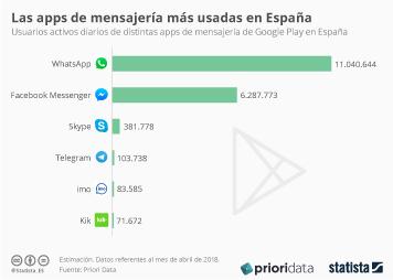 Infografía: ¿Hay alternativa a WhatsApp?  | Statista